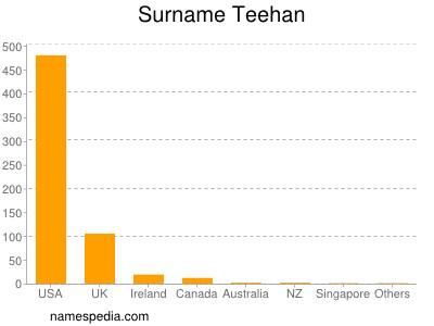Surname Teehan