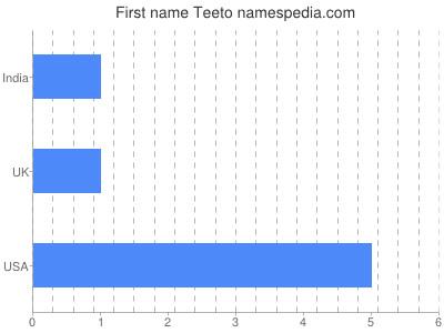 Given name Teeto
