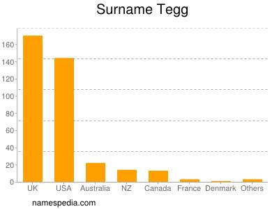Surname Tegg