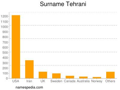 Surname Tehrani