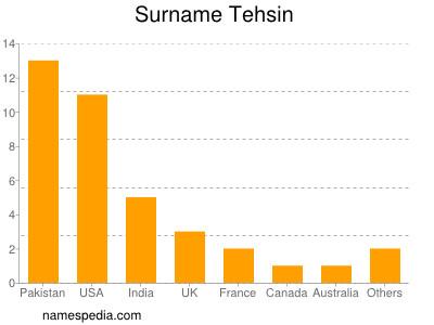 Surname Tehsin