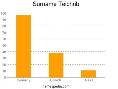 Surname Teichrib