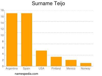 Surname Teijo