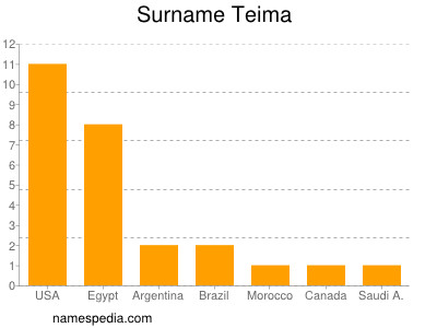 Surname Teima