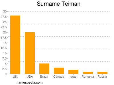 nom Teiman
