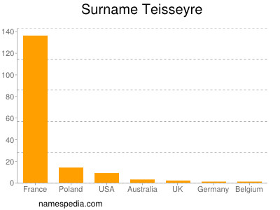 Surname Teisseyre