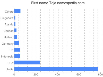 Given name Teja