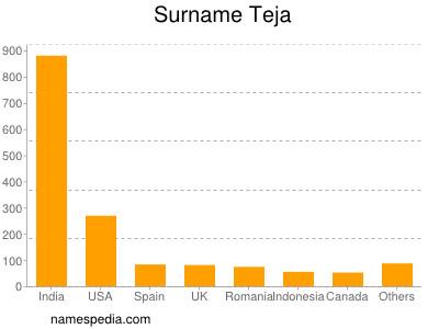 Surname Teja