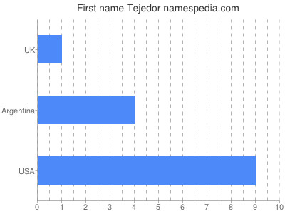 Given name Tejedor