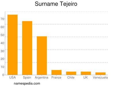 Surname Tejeiro