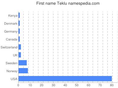 Given name Teklu