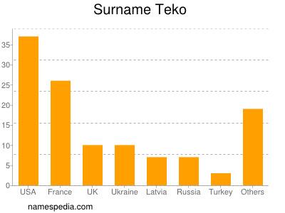 Teko - Names Encyclopedia