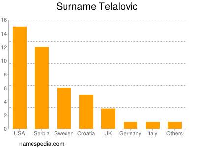 Surname Telalovic