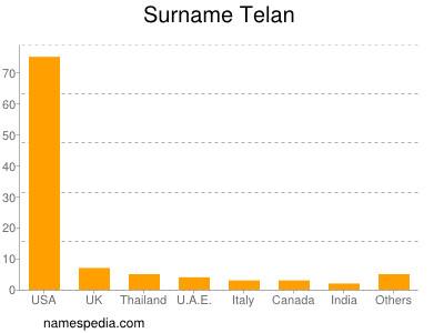 Surname Telan