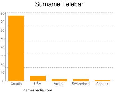 Familiennamen Telebar