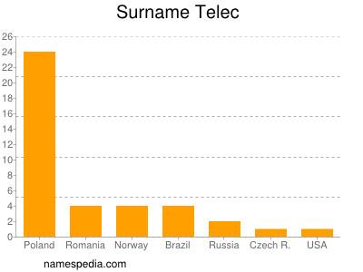 Surname Telec