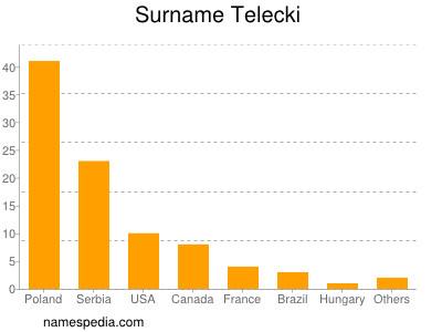 Surname Telecki