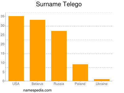Surname Telego