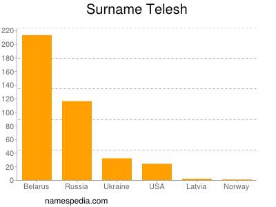 Surname Telesh