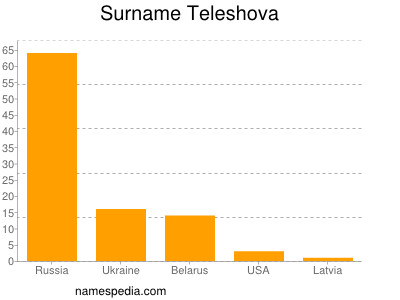 Surname Teleshova