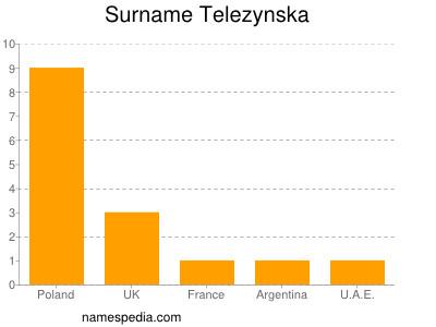 Surname Telezynska