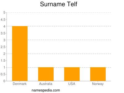 Surname Telf