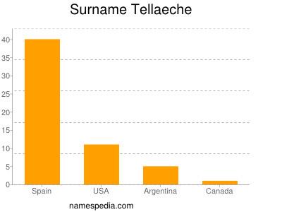 Surname Tellaeche