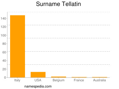 Surname Tellatin