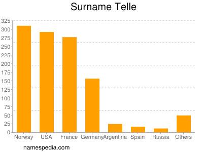 Surname Telle