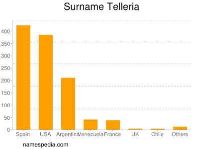 Surname Telleria