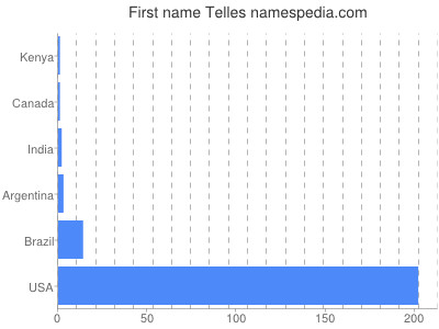 Given name Telles