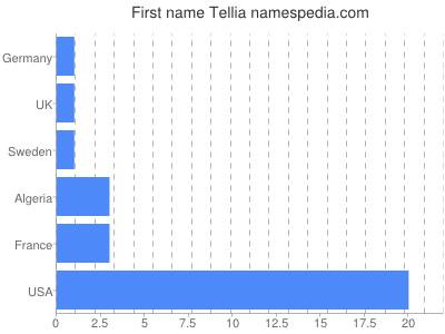 Given name Tellia