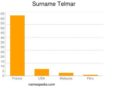 nom Telmar