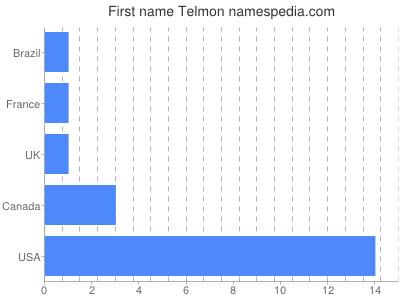 prenom Telmon