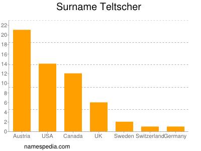 Surname Teltscher