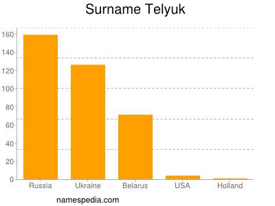Surname Telyuk