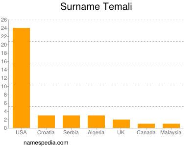 Surname Temali