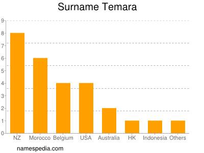 nom Temara