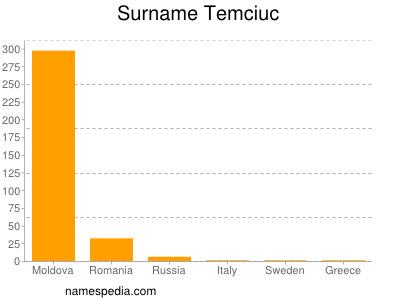 Surname Temciuc