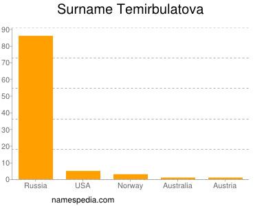 Familiennamen Temirbulatova