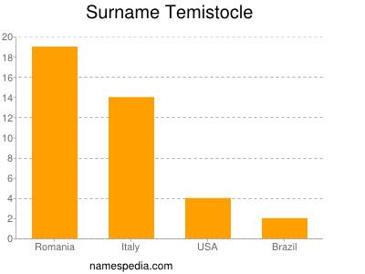 Surname Temistocle