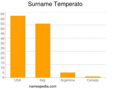 Surname Temperato