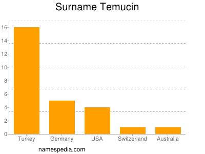 Surname Temucin