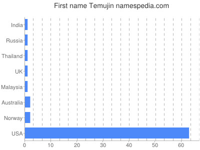 Given name Temujin