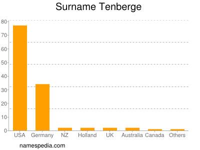 Surname Tenberge