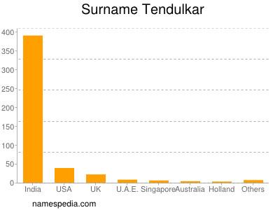 Surname Tendulkar