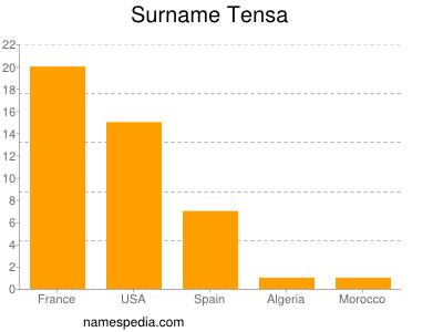 Surname Tensa