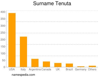 Surname Tenuta