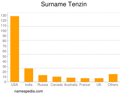 Surname Tenzin