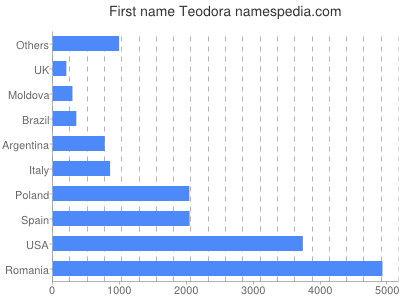 Given name Teodora